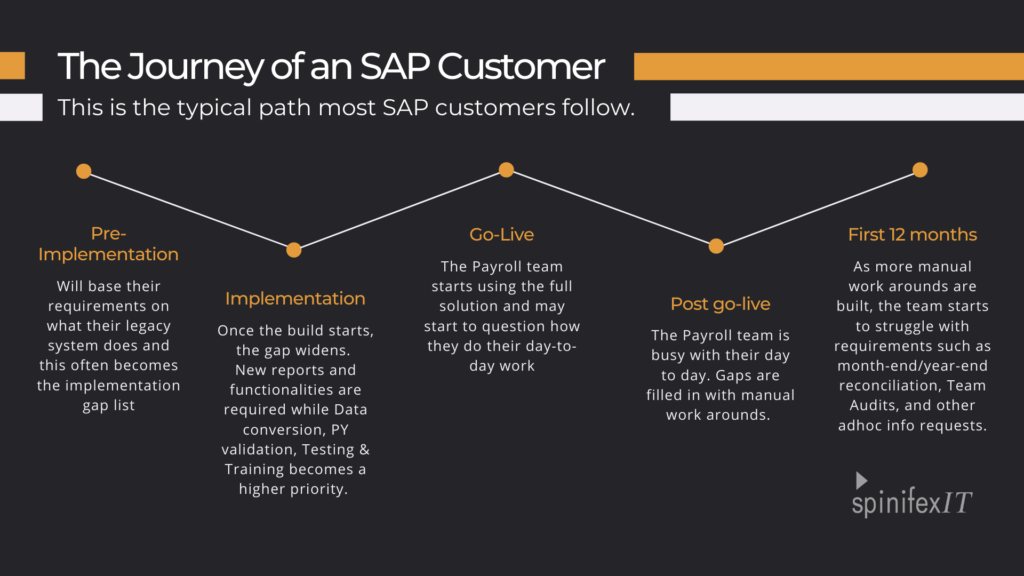 SAP Customer Journey