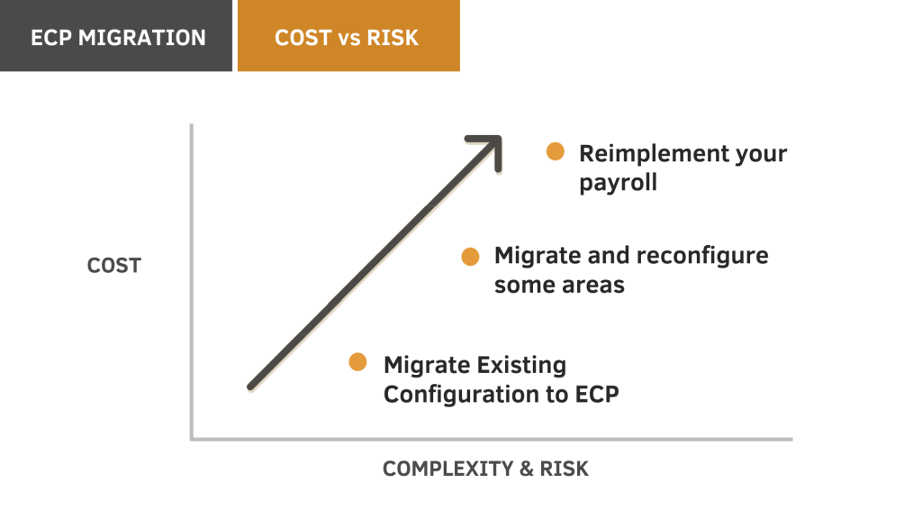 SpinifexIT_April 2020 blog_Taking your Employee Central Payroll system to the next level part 2_Cost vs risk